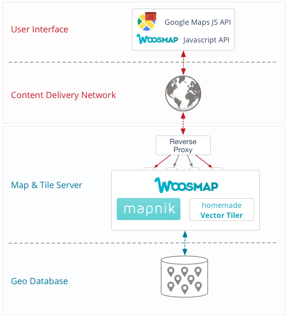 Display Big Data With Woosmap